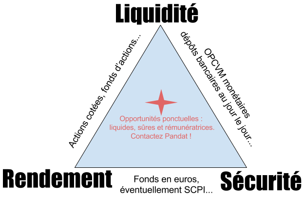 Le triangle Liquidité, Sécurité, Rendement : les contraintes de placement de la trésorerie