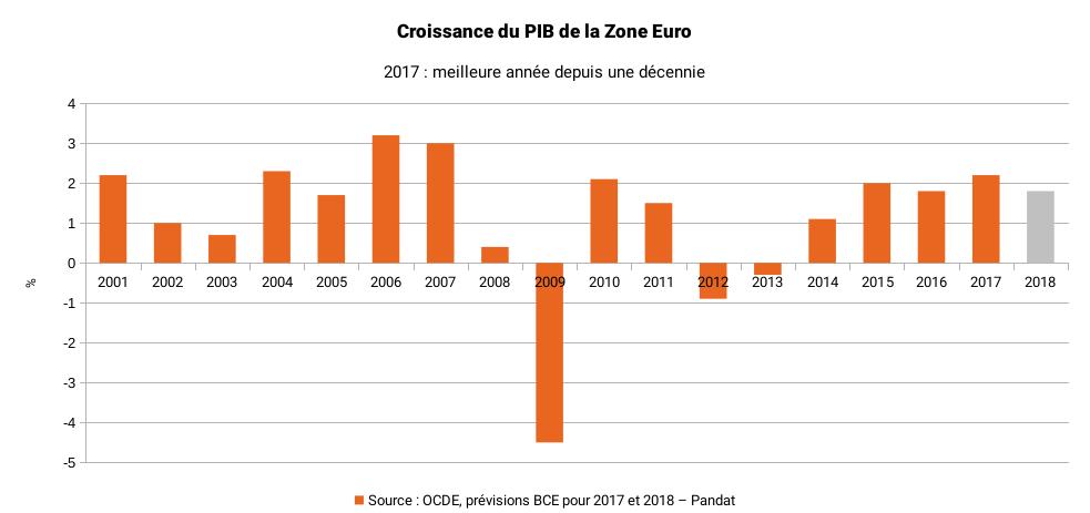 Graphique de la croissance du PIB en Zone Euro depuis 2001