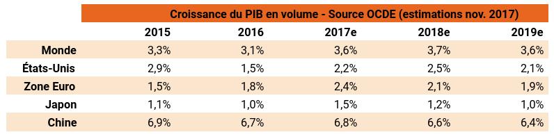 Croissance PIB de 2015 à 2019 selon l'OCDE