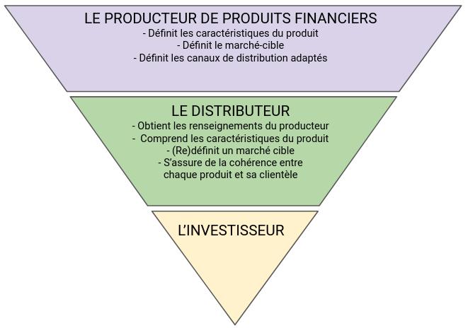 MIF2 : producteur, distributeur et investisseur