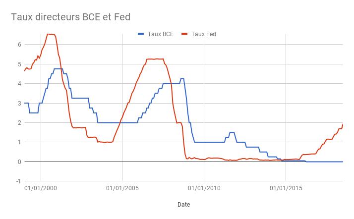 Taux directeurs BCE et Fed au 30 juin 2018